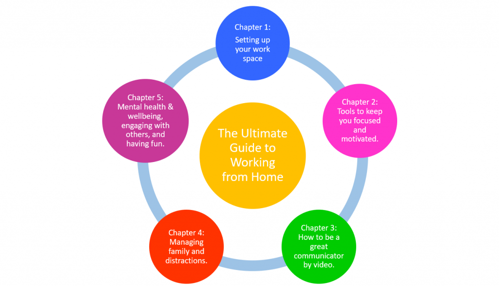 Ultimate Guide to Working From Home Chapters